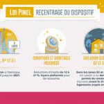Loi Pinel Explication Bobigny ou Investissement Loi Pinel Biarritz | Dispositif Pinel 2019 Villeneuve-Saint-Georges