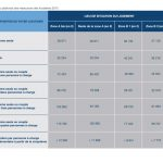 Tableau Loi Pinel 2018, Guide Defiscalisation Immobiliere